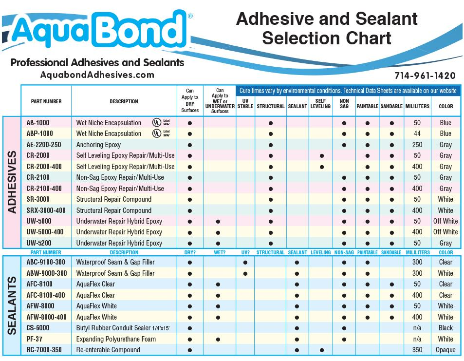 aquabond adhesives and sealants selection chart